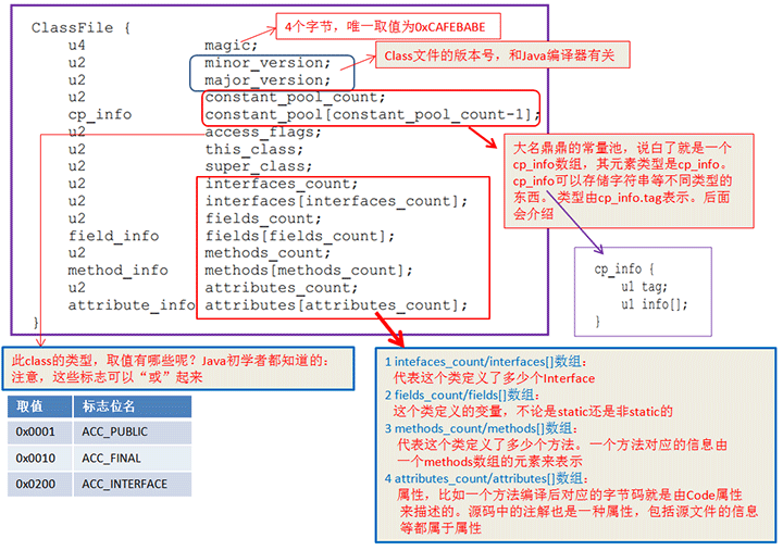 Android, kotlin, class文件结构
