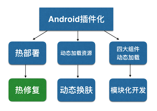 Android, kotlin, Android插件化