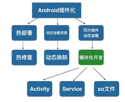 Android, kotlin, 开源, Android插件化