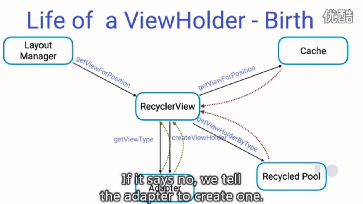 Android, kotlin, RecyclerView