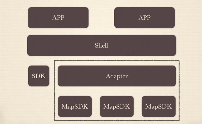 组件化, Android, kotlin,